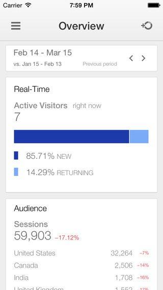 Overzicht in Google Analytics App