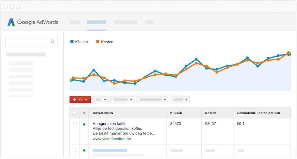 De voordelen en nadelen van adverteren op Google - Analyse