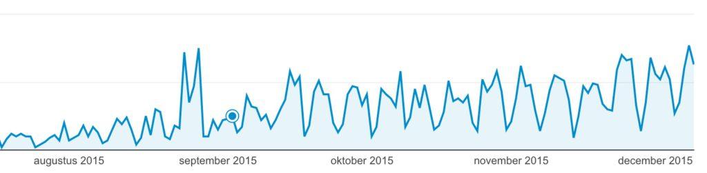 Meer websitebezoekers uit Belgie en Nederland - Lincelot