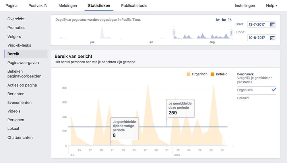 Bereik - Facebook Statistieken - Lincelot